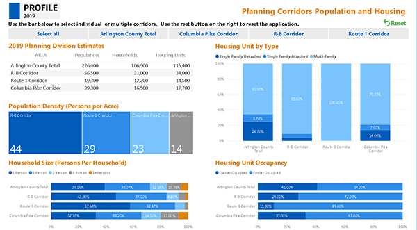 interactive profile 2019 data visualization separated by major planning corridor