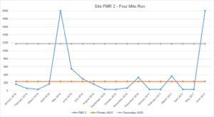 Bacteria data from Four Mile Run site near East Falls Church Metro.