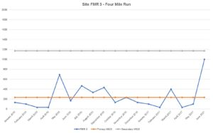 Bacteria data from Four Mile Run site at Bluemont Park.