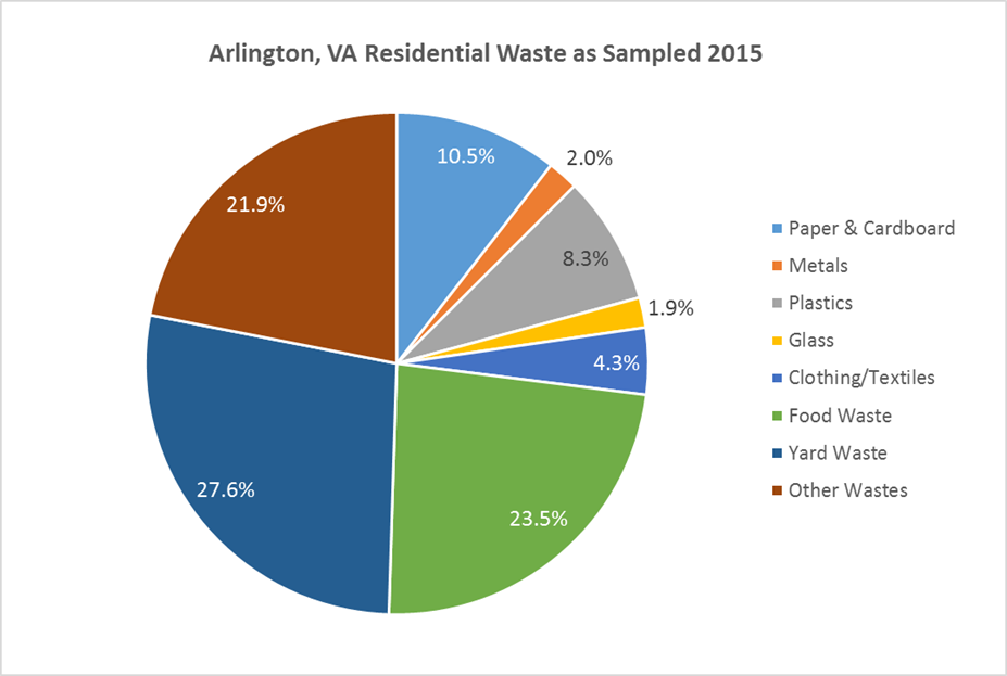 residential waste graph