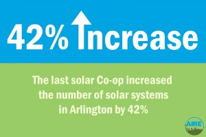 42% increase in number of solar systems in Arlington since the last co-op
