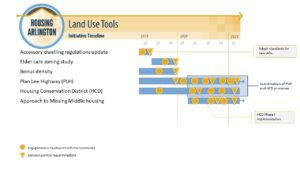 Land Use Tools Initiative Timeline