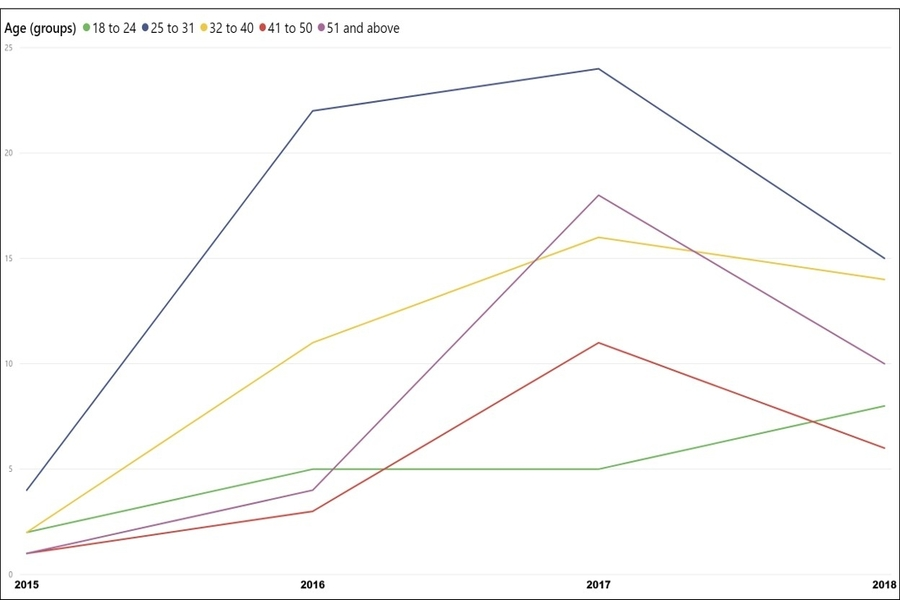 opioid overdoses in arlington by age 2015-2018