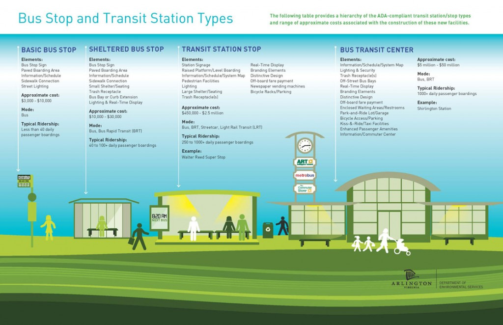 Columbia Pike Transit Stations - Projects & Planning