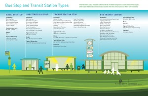 Infographic of different types of bus stops in Arlington.