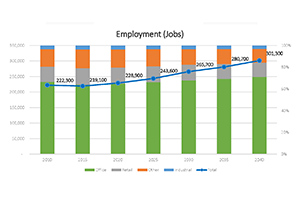 employment forecast graph from a presentation