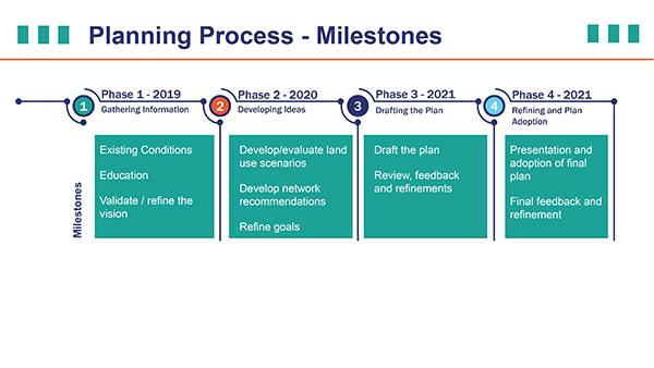 plan lee highway planning process timeline