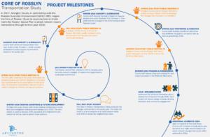 Core of Rosslyn Study Project Milestones