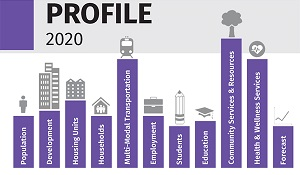 Profile 2020 with graphic depicting population, development, housing units, transportation, education and more