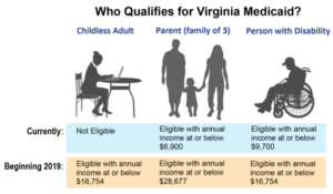 chart of who qualifies for VA Medicaid