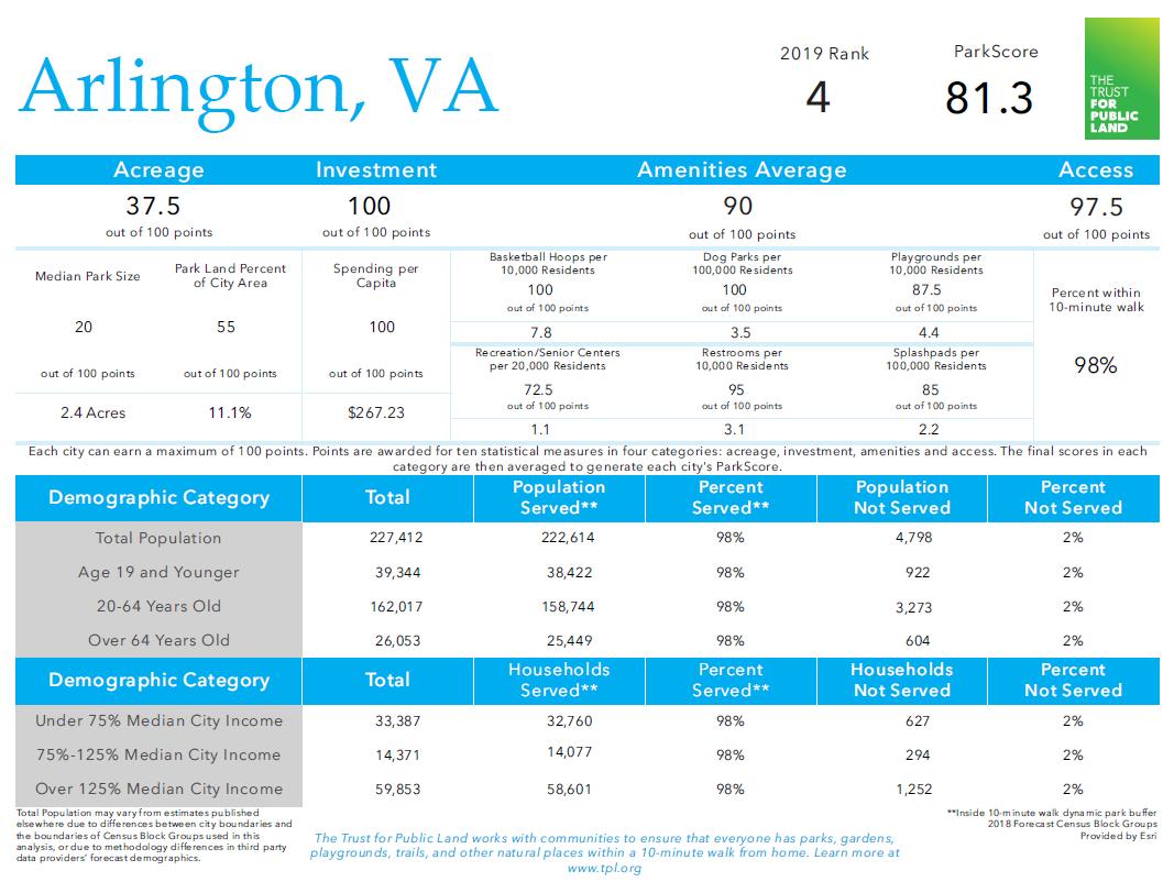 Arlington's 2019 ParkScore scorecard.