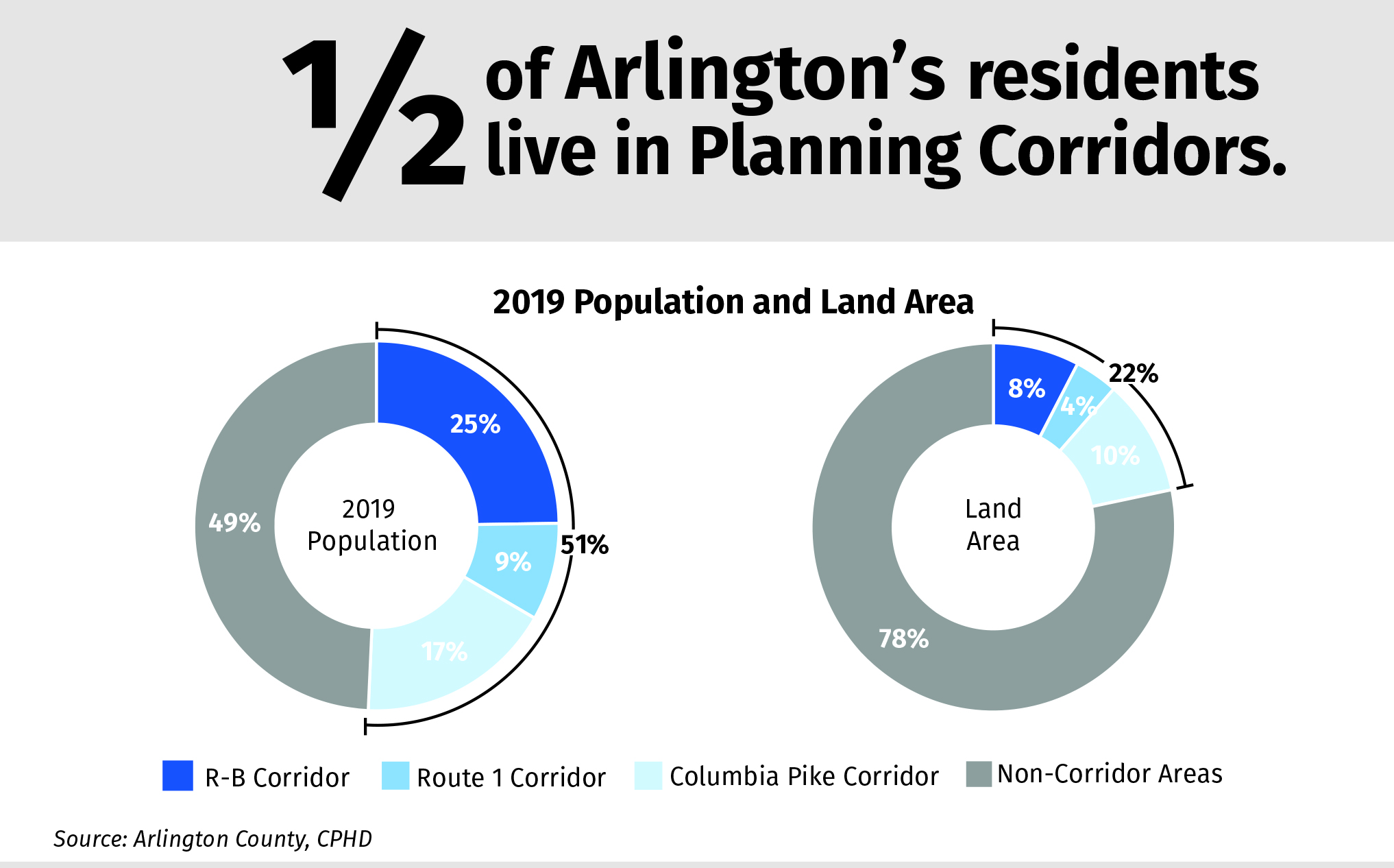 51% of Arlington's population lives in one of the County's three Plannign Corridors, which occupy just 22% of the land area.