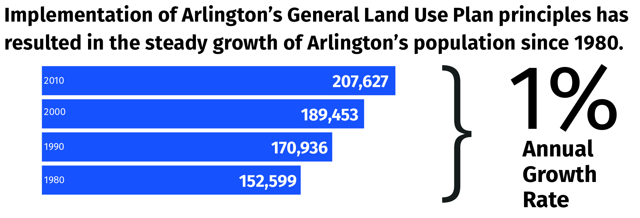Arlington's population has grown at about 1% per year, starting at 152,599 in 1980 and climbing to 207,627 in 2010.