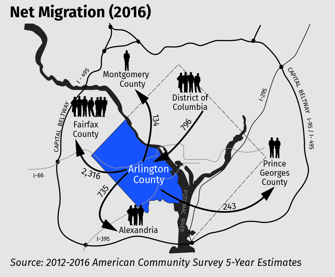 In 2016, the greatest net out-migration of residents from Arlington was to Fairfax County (2,316) and Alexandria (735). The main source of net in-migration was from DC (796).