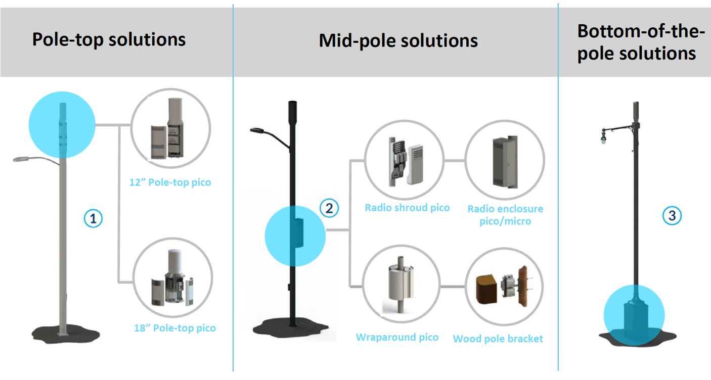 A graphic showing three different solutions for small wireless facility placement - pole-top solutions, mid-pole solutions, and bottom-of-the-pole solutions.