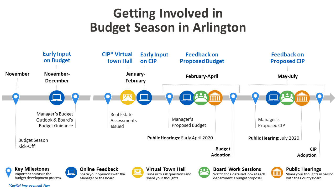 Budger Season Timeline