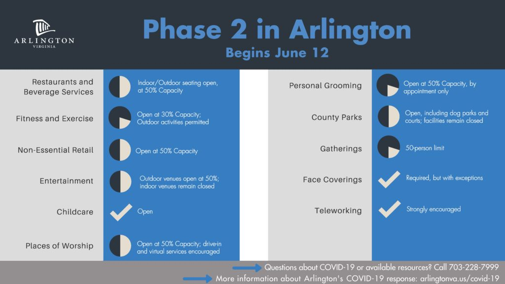 Arlington Enters Phase 2 of Forward Virginia on June 12
